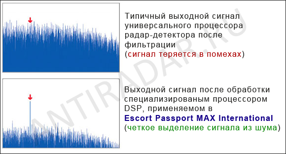 escort passport max intl