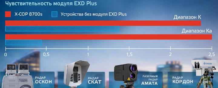Антирадар Neoline X-COP 8700s дальность приема