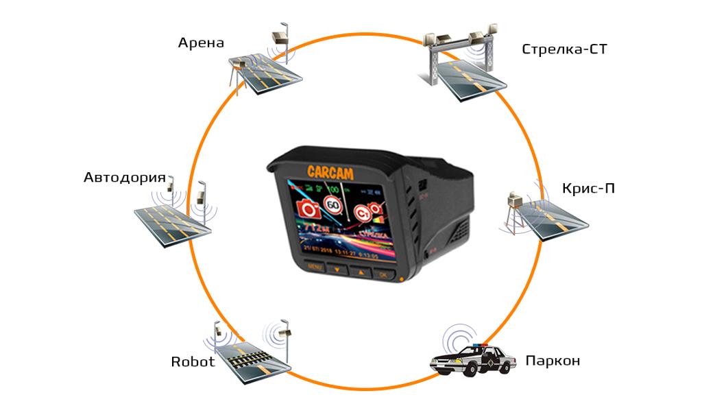 CARCAM COMBO 5 - обнаружение всех радаров